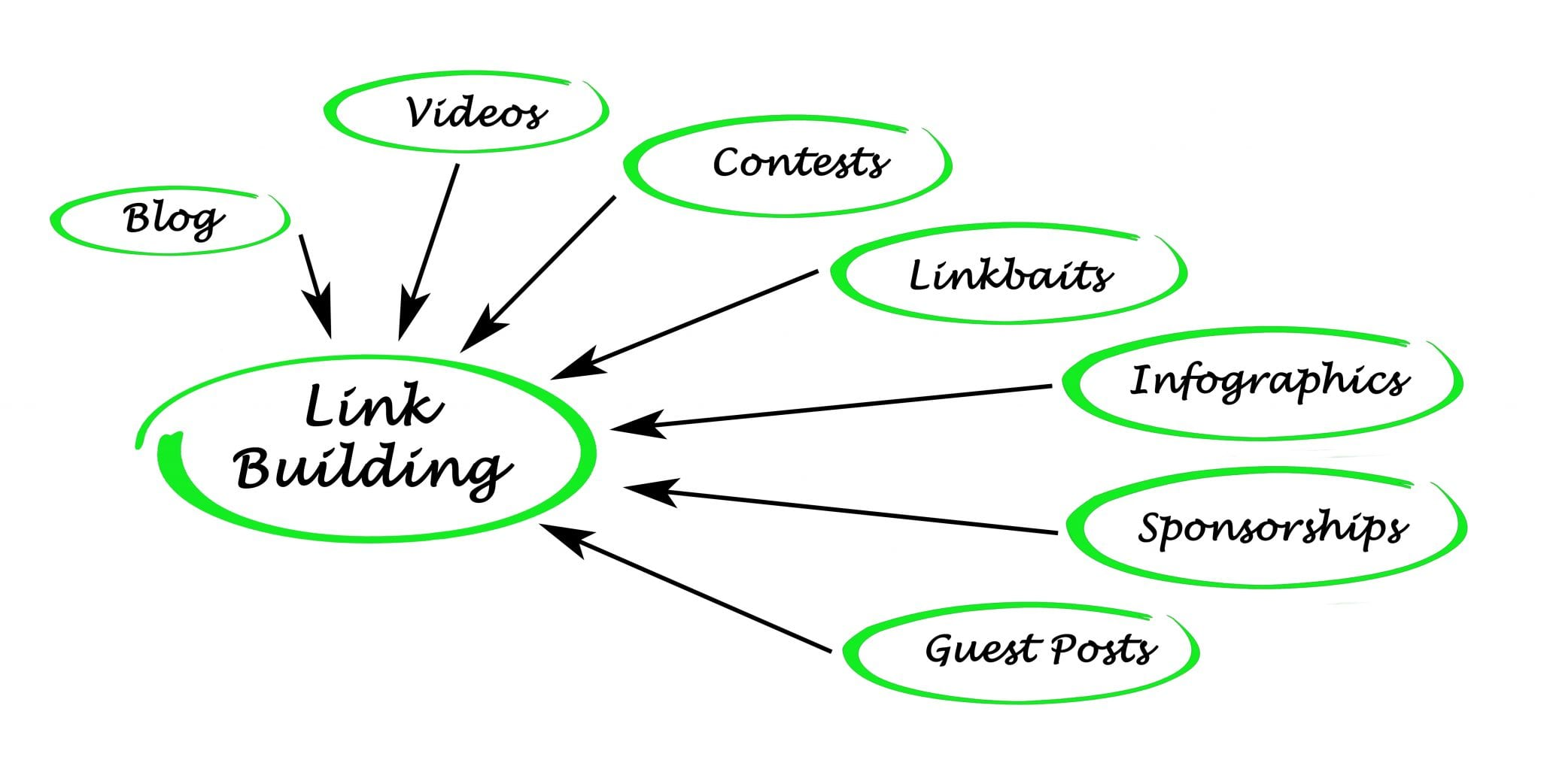 link building and blogging