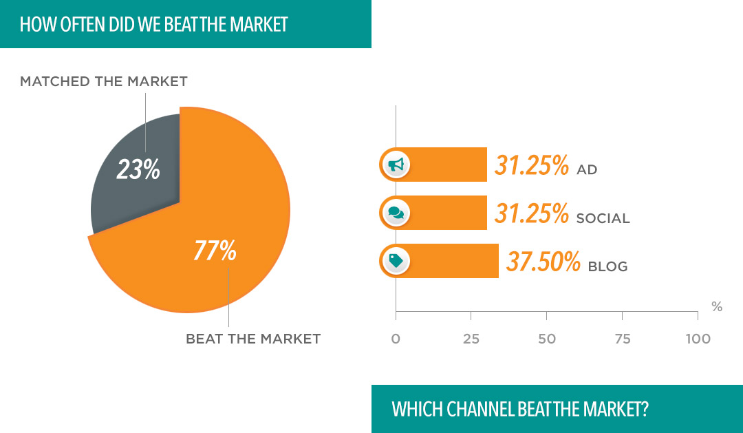 Chatter Buzz clients grew 77% of the time when the rest of their industry stumbled